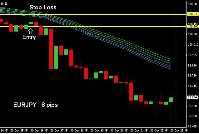 Urban forex urban towers scalping strategy
